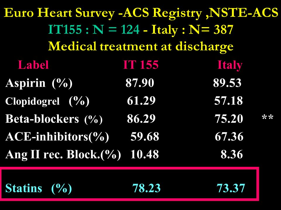 Euro Heart Survey -ACS Registry ,NSTE-ACS IT155 : N = 124 - Italy : N= 387 Medical treatment at discharge