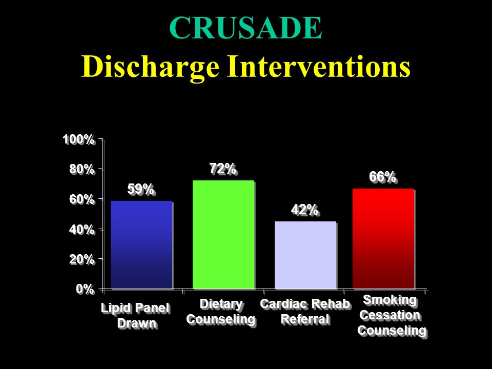 CRUSADE Discharge Interventions