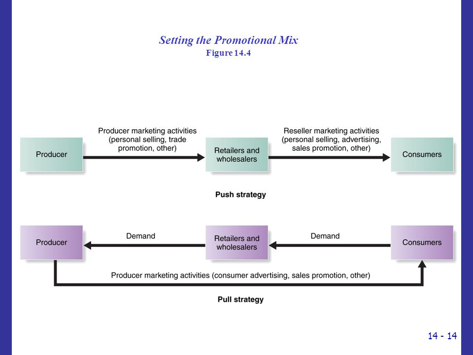 Setting the Promotional Mix Figure 14.4