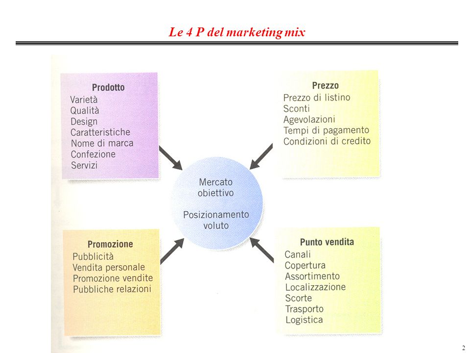 Le 4 P del marketing mix