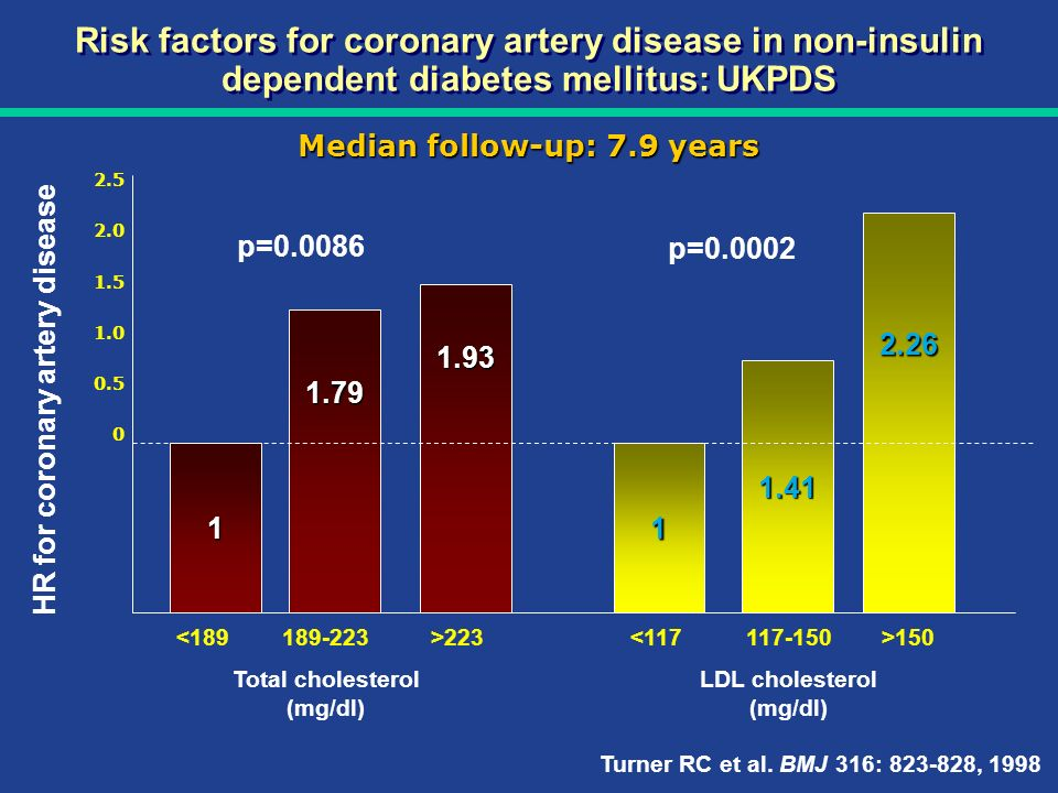 Median follow-up: 7.9 years HR for coronary artery disease