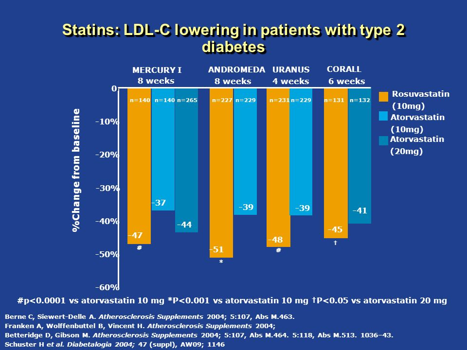Statins: LDL-C lowering in patients with type 2 diabetes