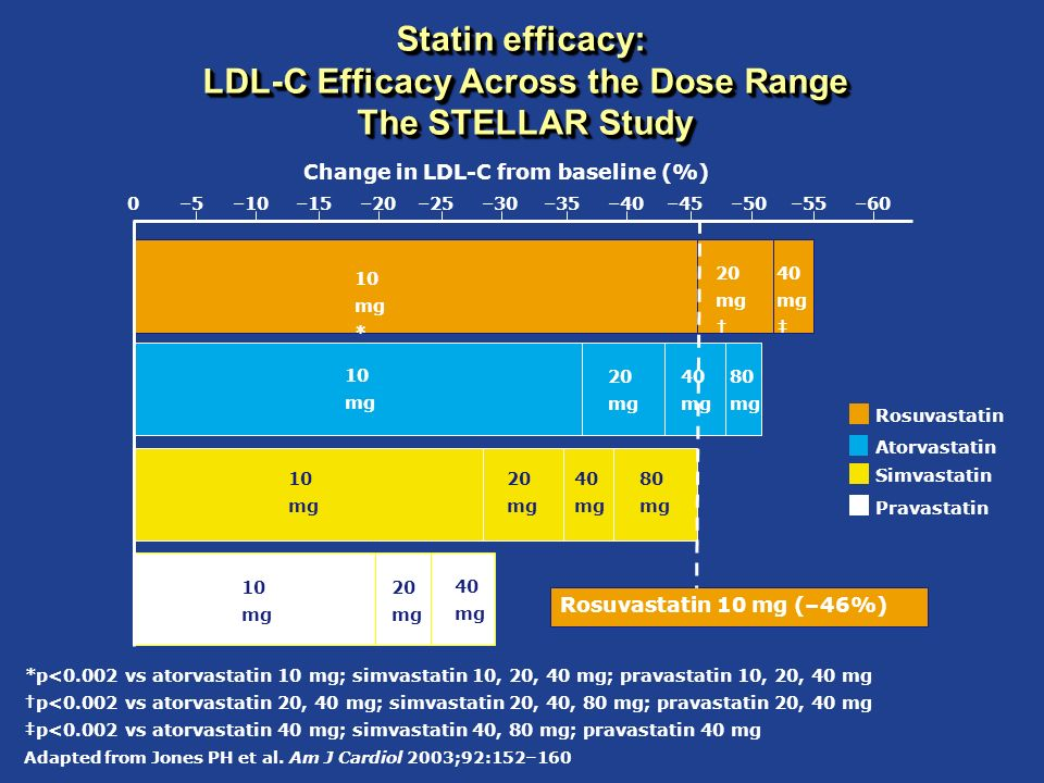Rosuvastatin Clinical Overview December 2004
