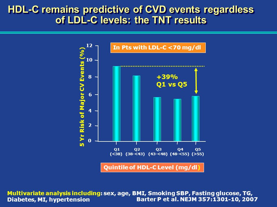 HDL-C remains predictive of CVD events regardless of LDL-C levels: the TNT results
