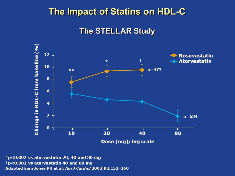 The Impact of Statins on HDL-C The STELLAR Study