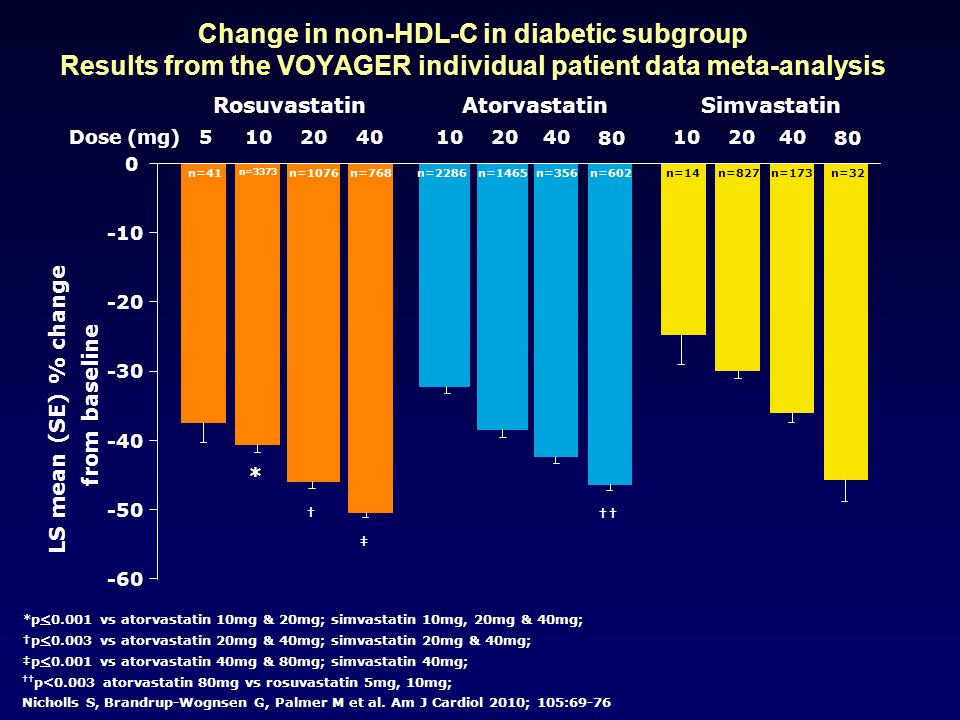 Change in non-HDL-C in diabetic subgroup Results from the VOYAGER individual patient data meta-analysis
