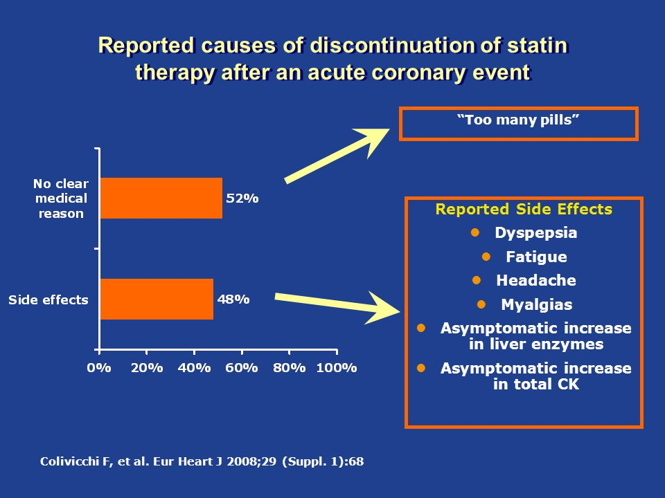 Reported causes of discontinuation of statin therapy after an acute coronary event