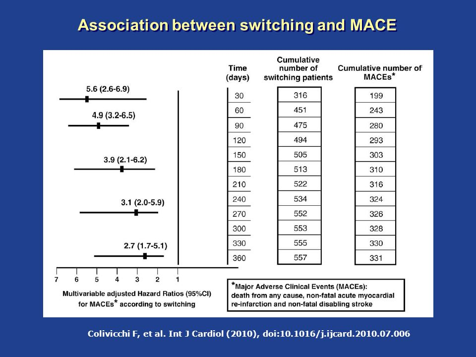 Association between switching and MACE