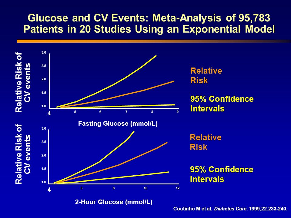 Glucose and CV Events: Meta-Analysis of 95,783 Patients in 20 Studies Using an Exponential Model