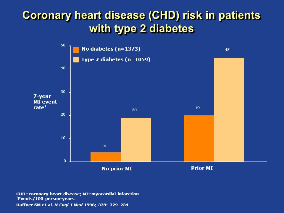 Coronary heart disease (CHD) risk in patients with type 2 diabetes