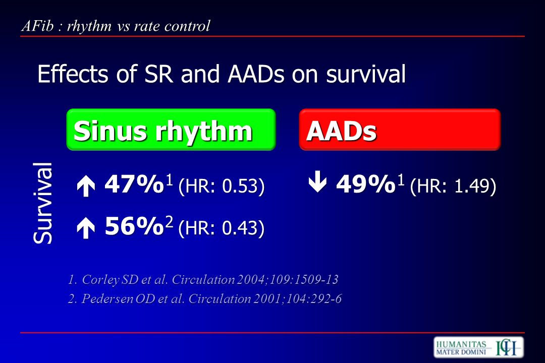 Sinus rhythm AADs Effects of SR and AADs on survival  49%1 (HR: 1.49)
