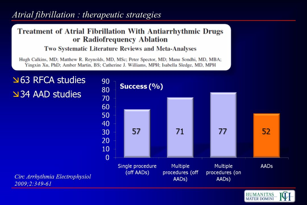 Atrial fibrillation : therapeutic strategies