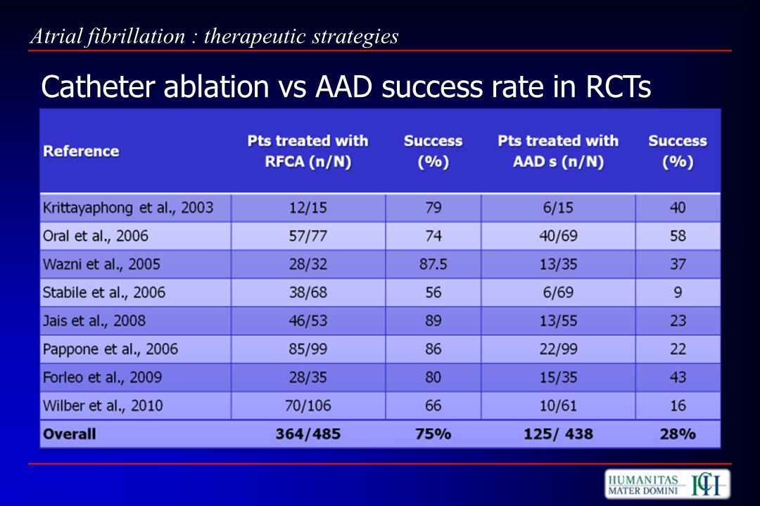 Catheter ablation vs AAD success rate in RCTs