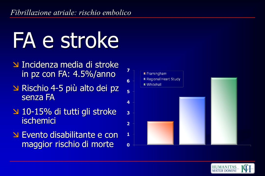 FA e stroke Incidenza media di stroke in pz con FA: 4.5%/anno