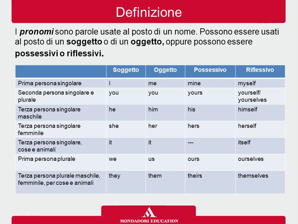 I pronomi ppt scaricare for Complemento d arredo in inglese