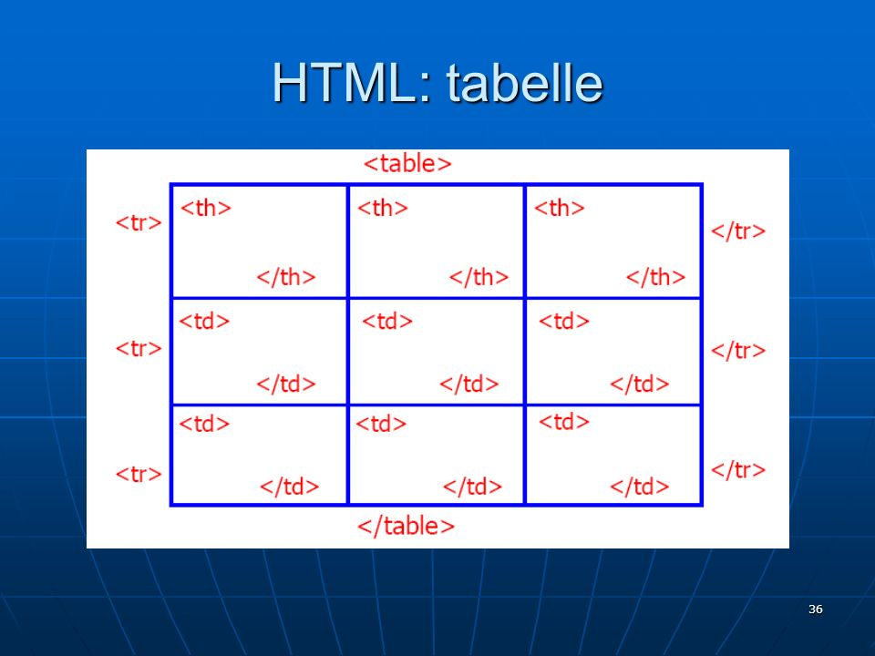 HTML: tabelle