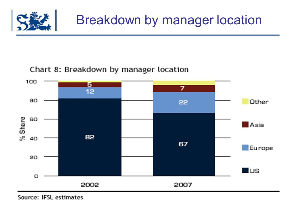 Breakdown by manager location