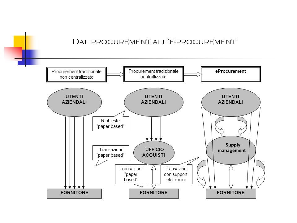 Dal procurement all'e-procurement