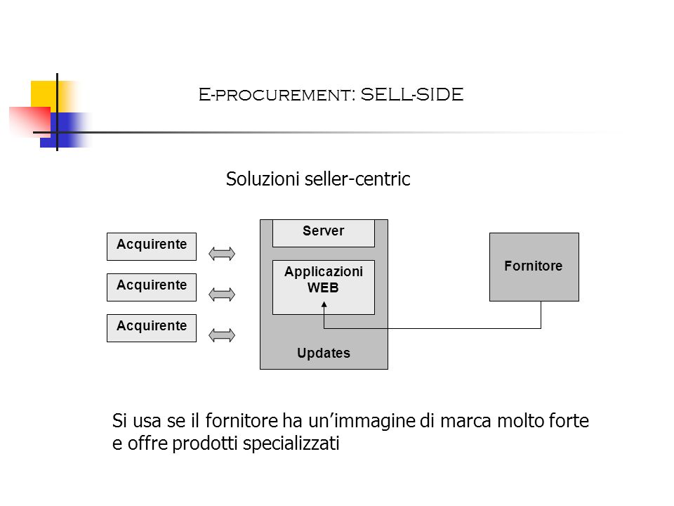 E-procurement: SELL-SIDE