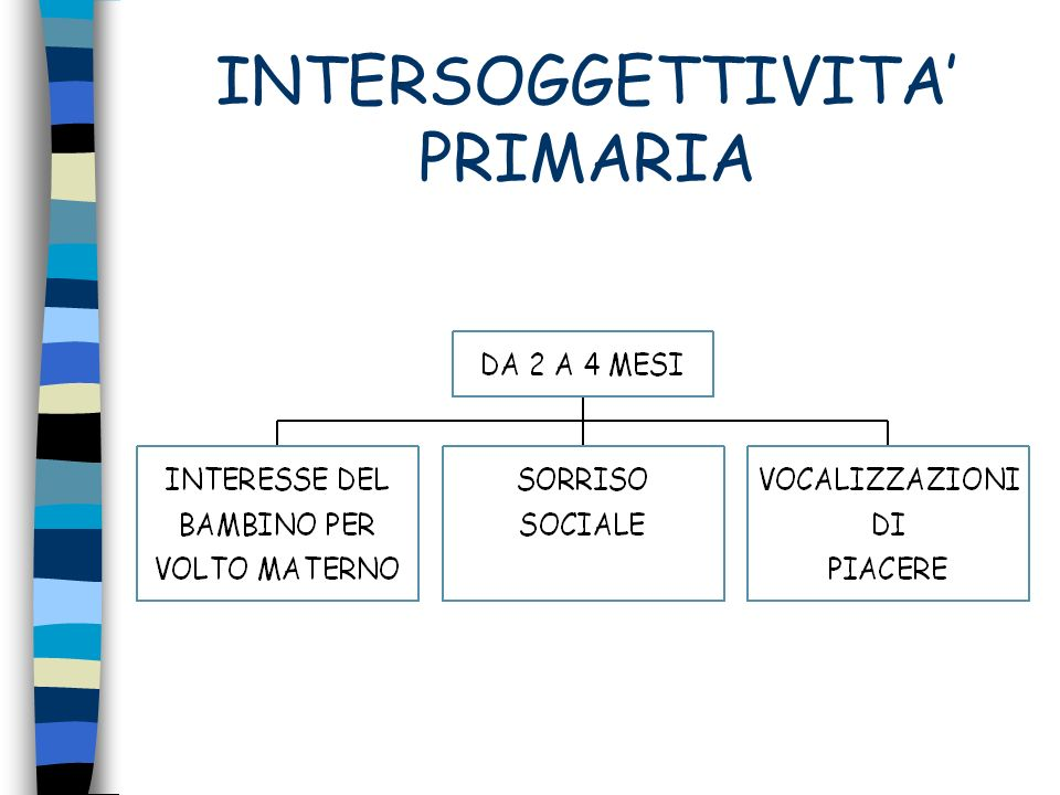 INTERSOGGETTIVITA' PRIMARIA