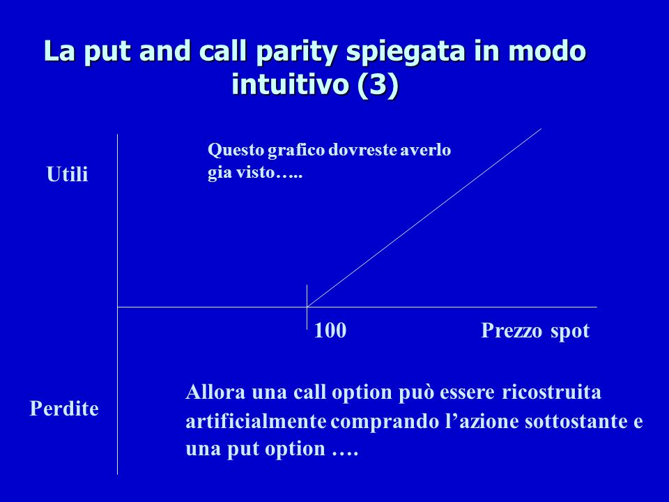 La put and call parity spiegata in modo intuitivo (3)