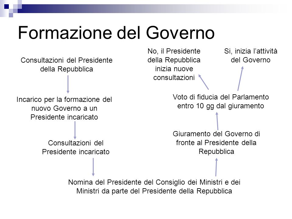 Composizione organi funzioni ppt scaricare for Composizione parlamento italiano