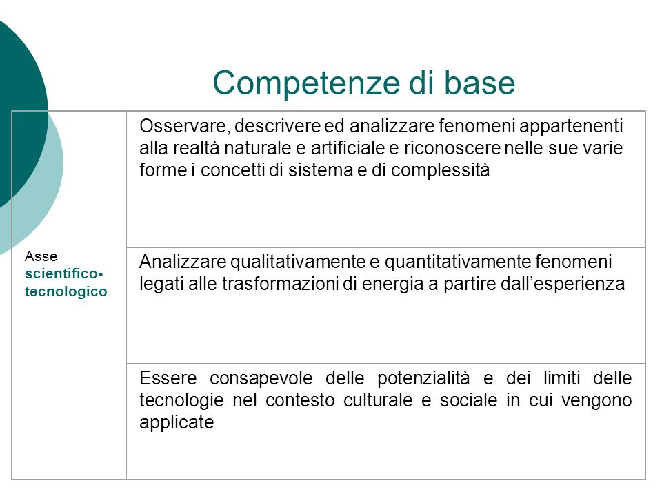 Competenze di base Asse scientifico-tecnologico.