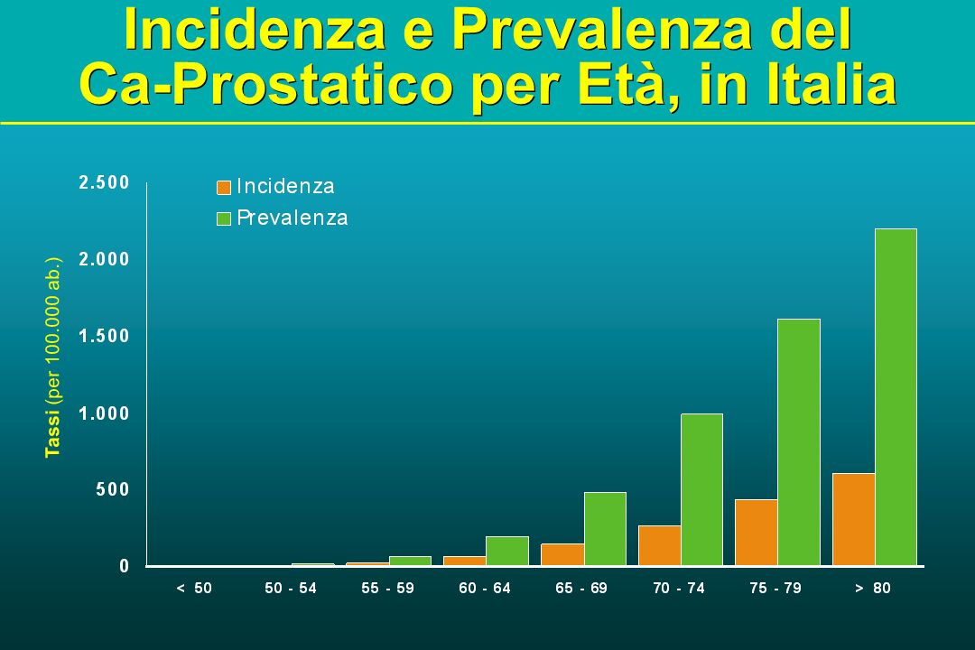 incidenza tumore prostata in italia