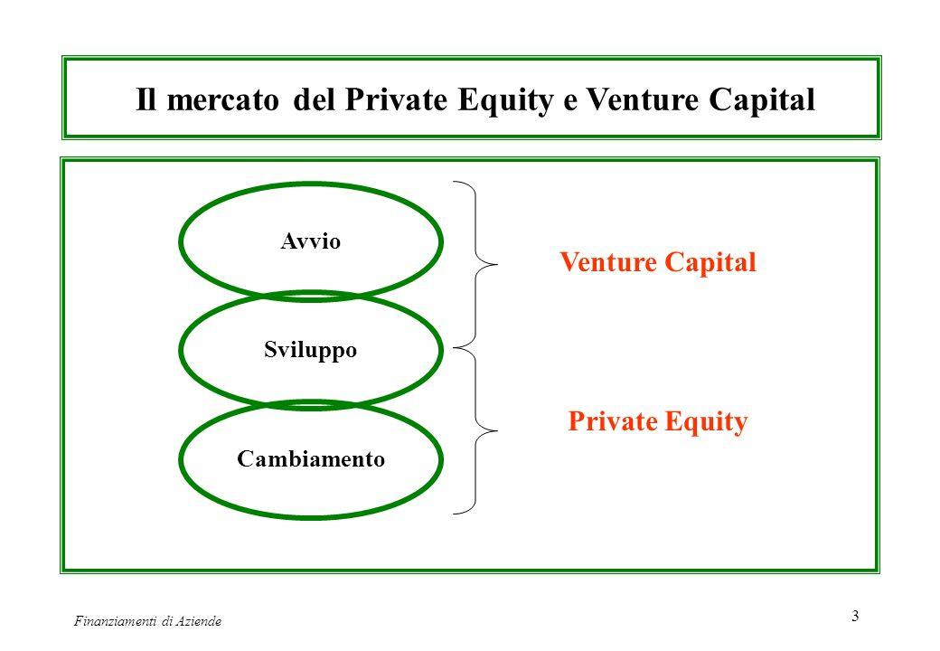 Il mercato del Private Equity e Venture Capital