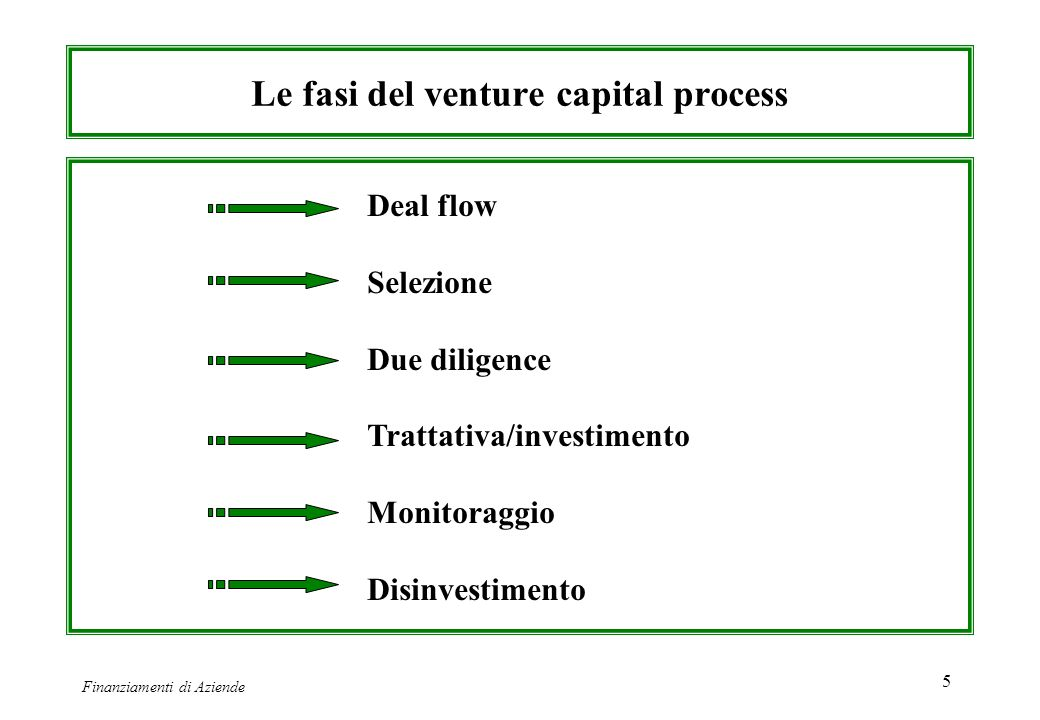 Le fasi del venture capital process