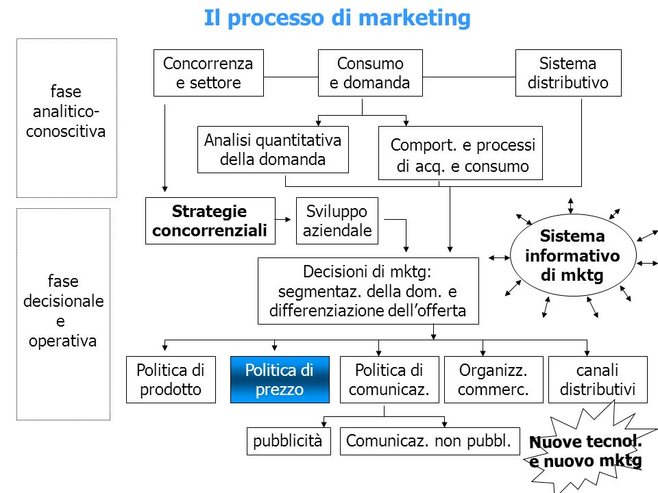 Il processo di marketing