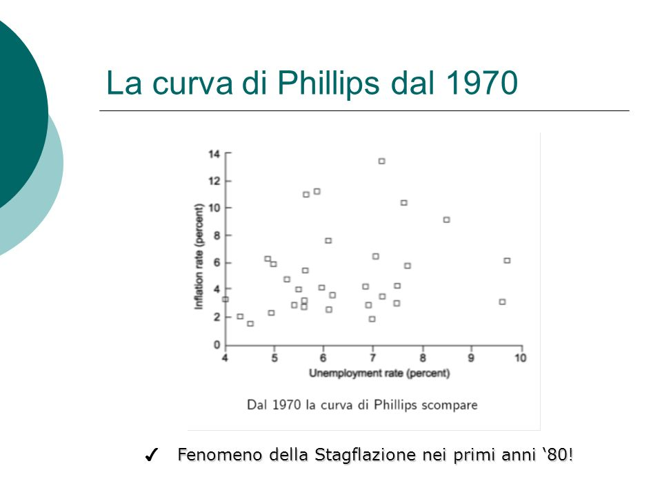 La curva di Phillips dal 1970