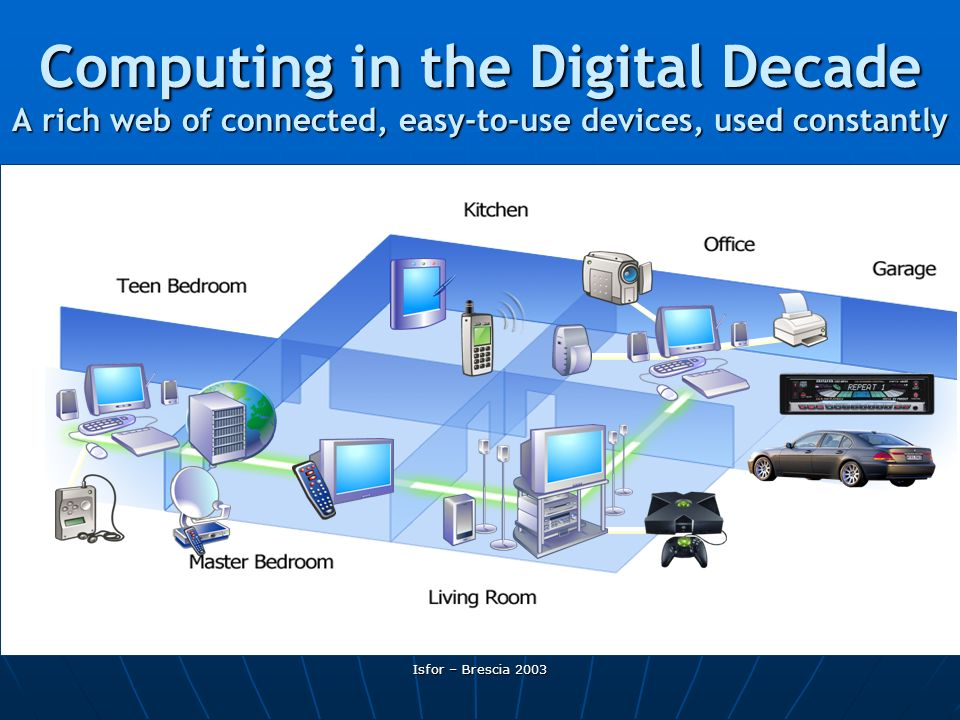 Computing in the Digital Decade A rich web of connected, easy-to-use devices, used constantly