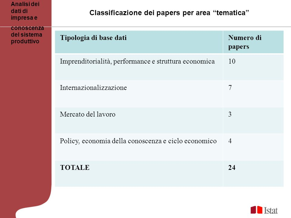 Classificazione dei papers per area tematica