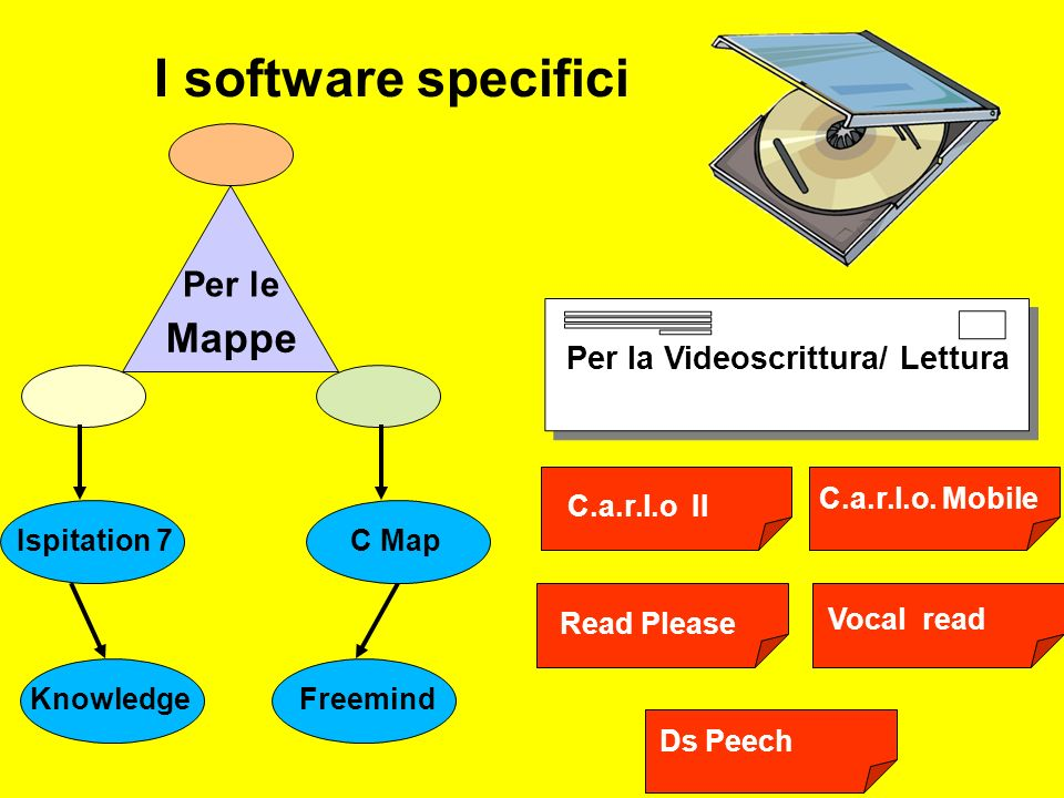 I software specifici Mappe Per le Per la Videoscrittura/ Lettura