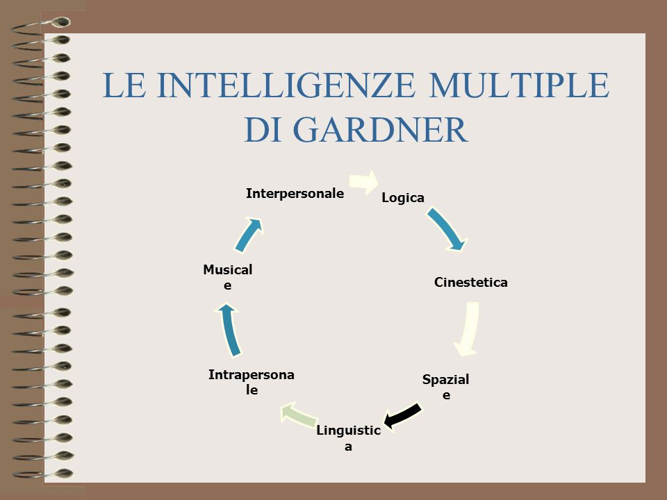 LE INTELLIGENZE MULTIPLE DI GARDNER