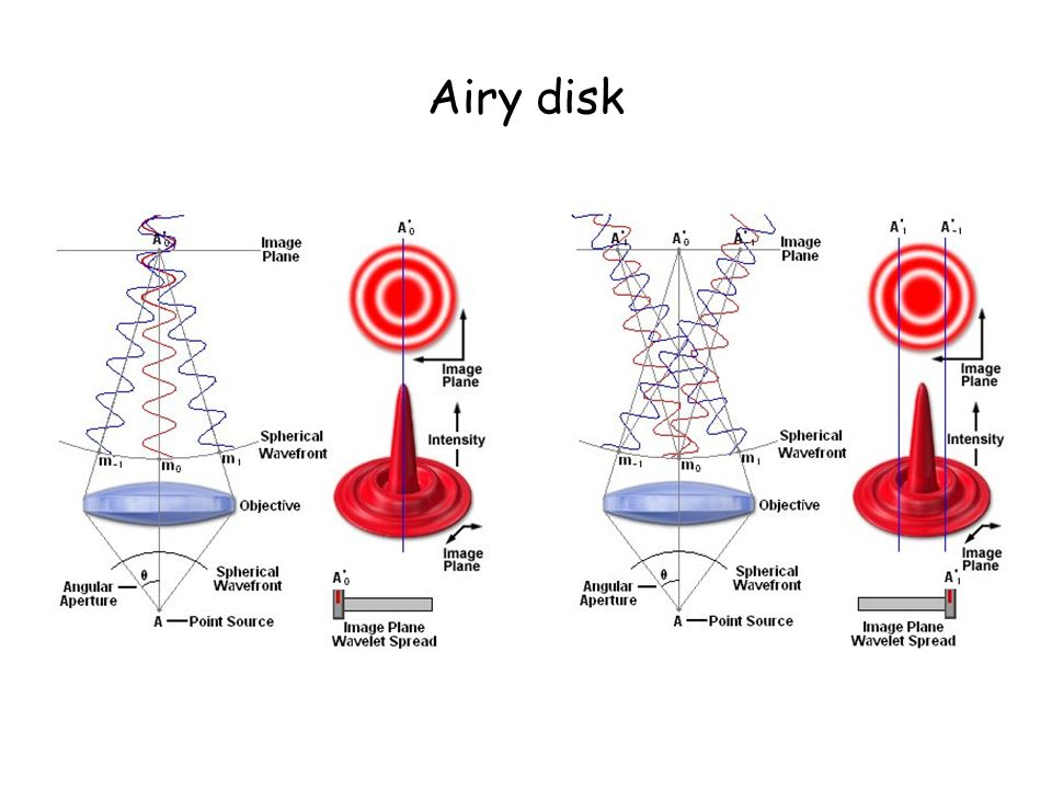 Airy disk