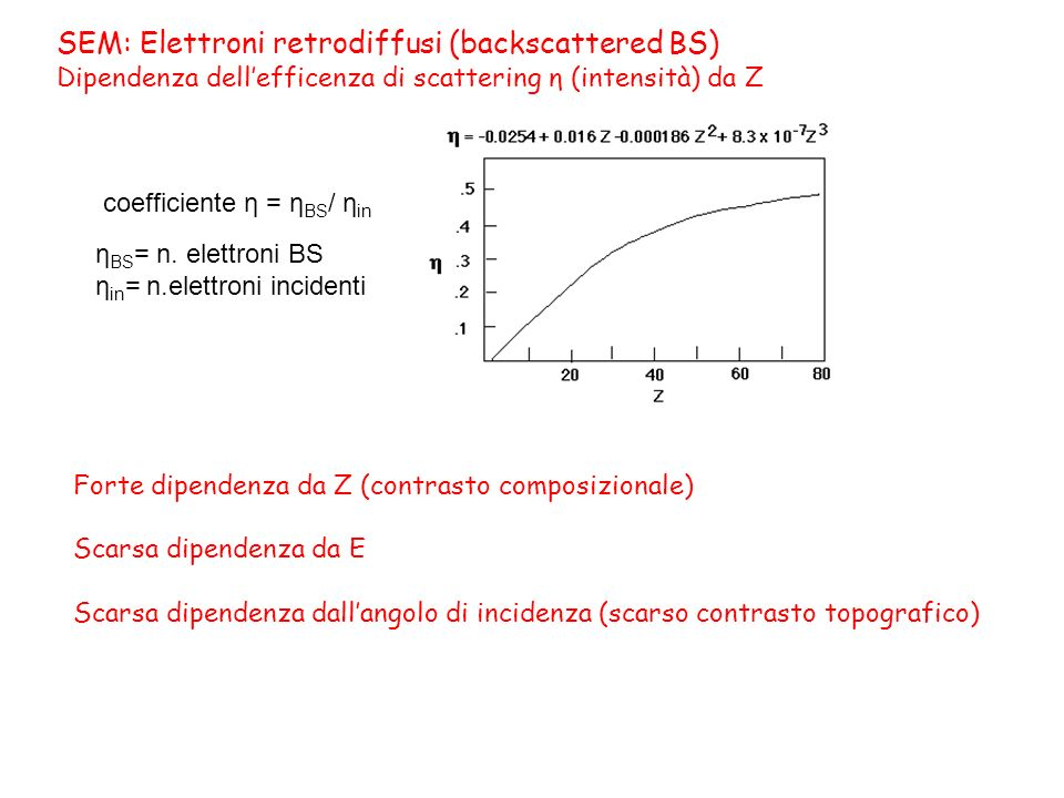 SEM: Elettroni retrodiffusi (backscattered BS) Dipendenza dell'efficenza di scattering η (intensità) da Z