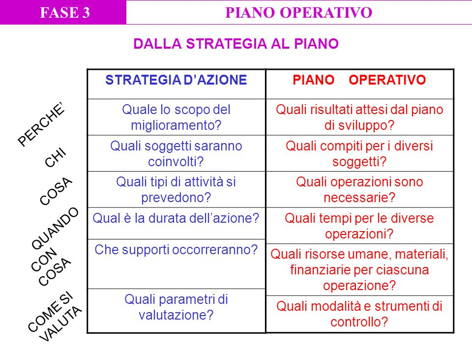 DALLA STRATEGIA AL PIANO