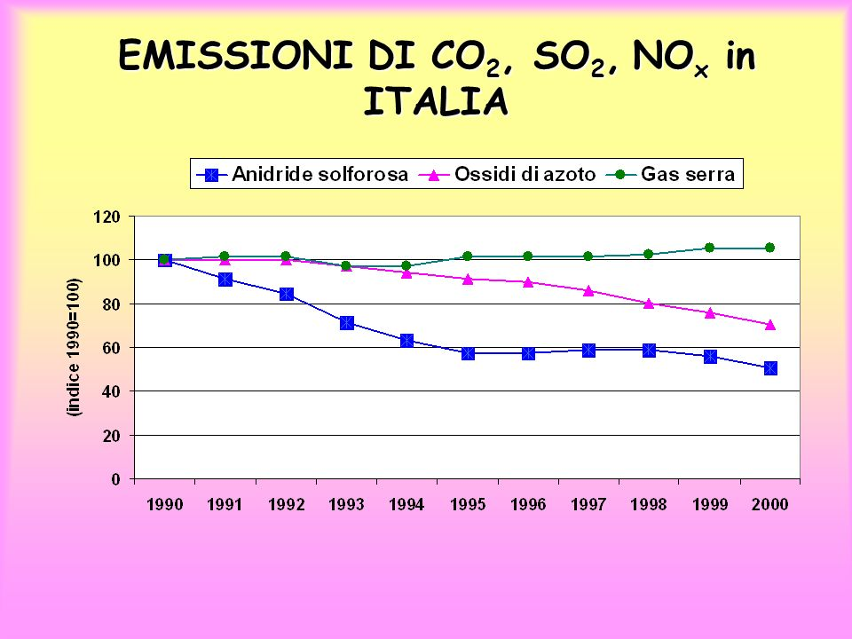 EMISSIONI DI CO2, SO2, NOx in ITALIA