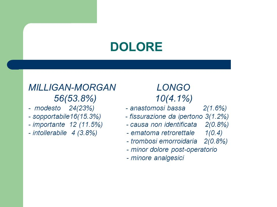 DOLORE MILLIGAN-MORGAN LONGO 56(53.8%) 10(4.1%)