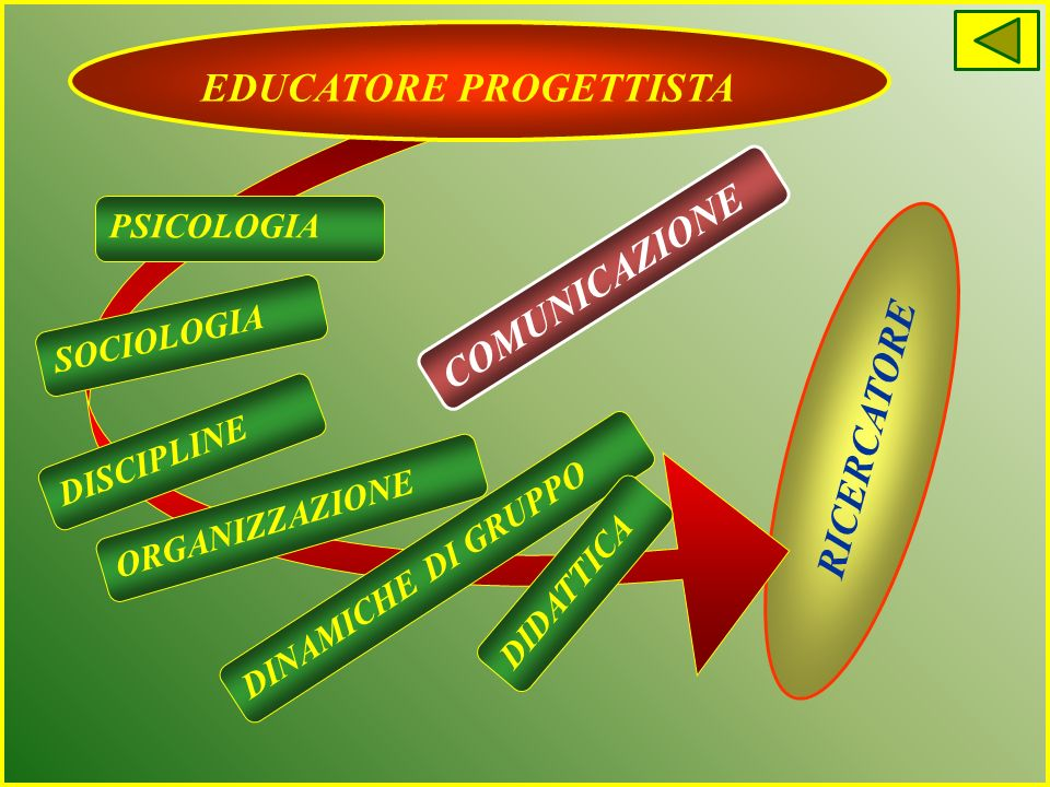 EDUCATORE PROGETTISTA