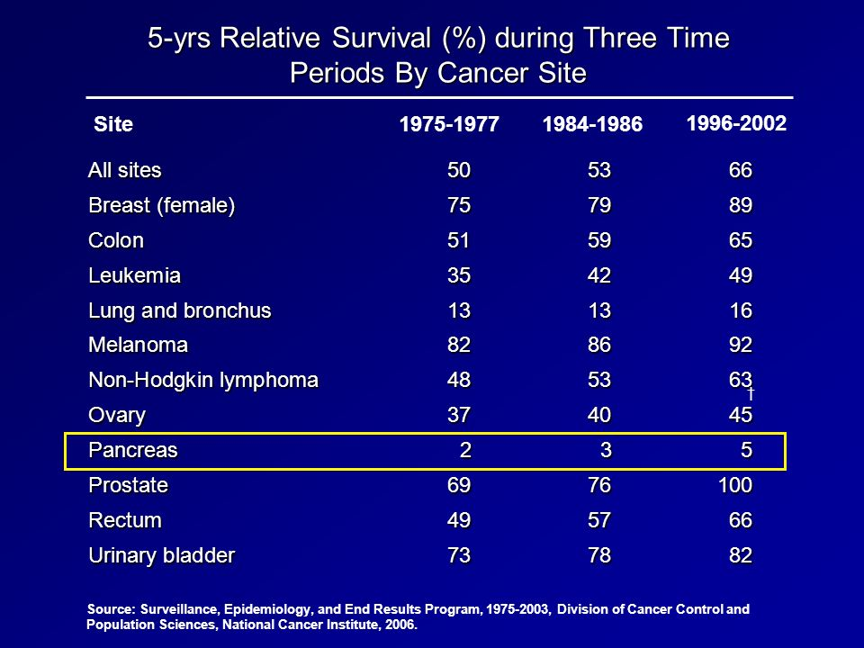5-yrs Relative Survival (%) during Three Time Periods By Cancer Site