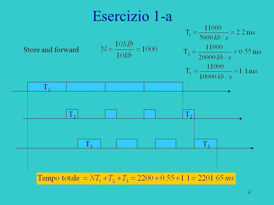 Esercizio 1-a Store and forward T1 T2 T2 T3 T3