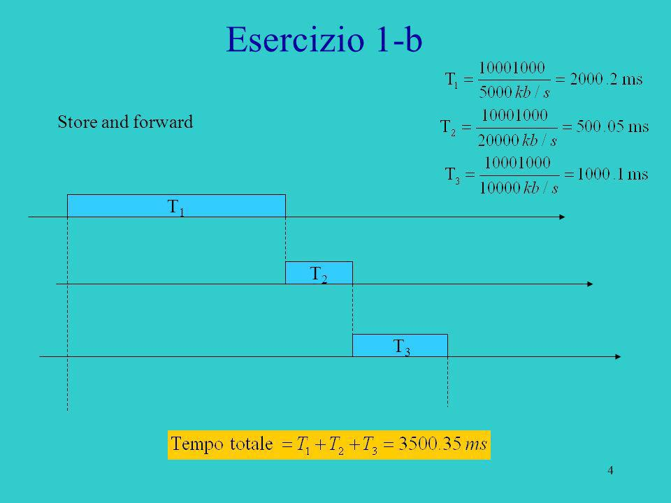 Esercizio 1-b Store and forward T1 T2 T3