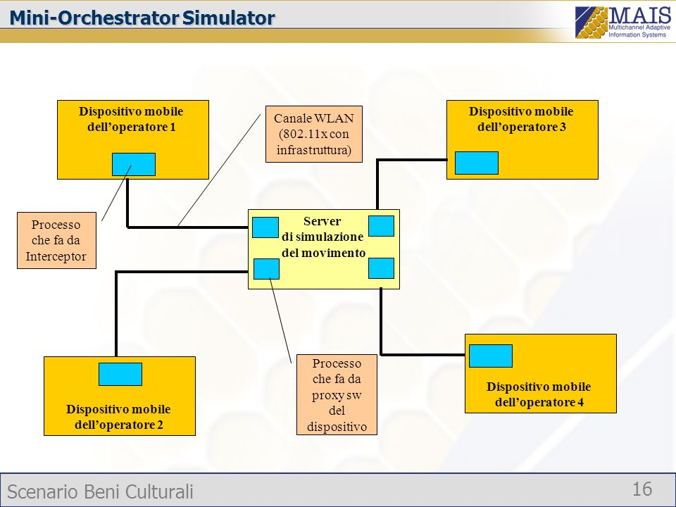 Mini-Orchestrator Simulator