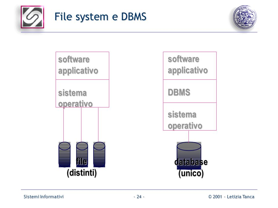 File system e DBMS software software applicativo applicativo sistema