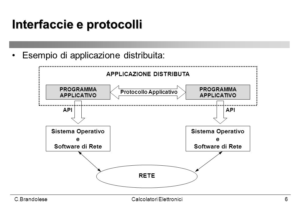 Interfaccie e protocolli