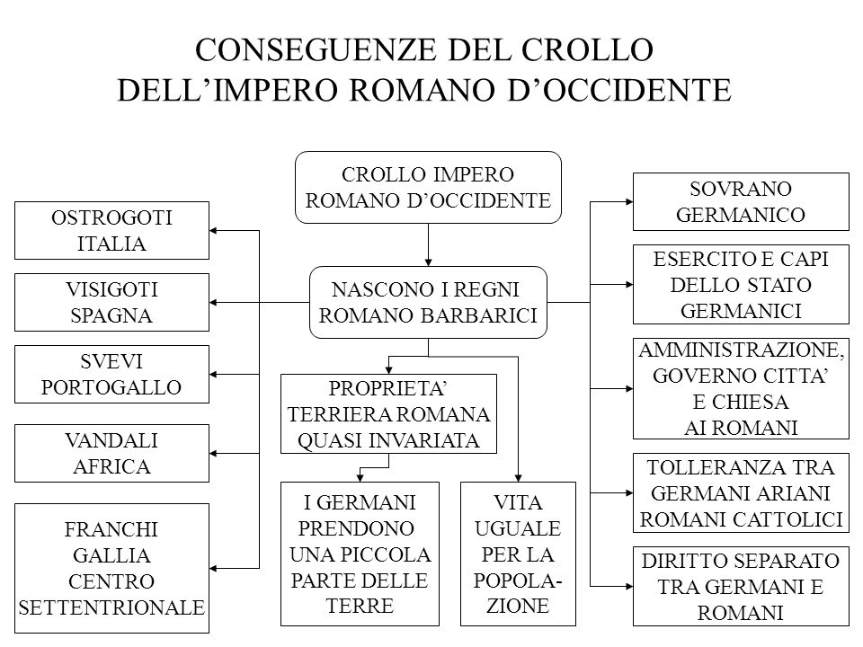 CONSEGUENZE DEL CROLLO DELL'IMPERO ROMANO D'OCCIDENTE