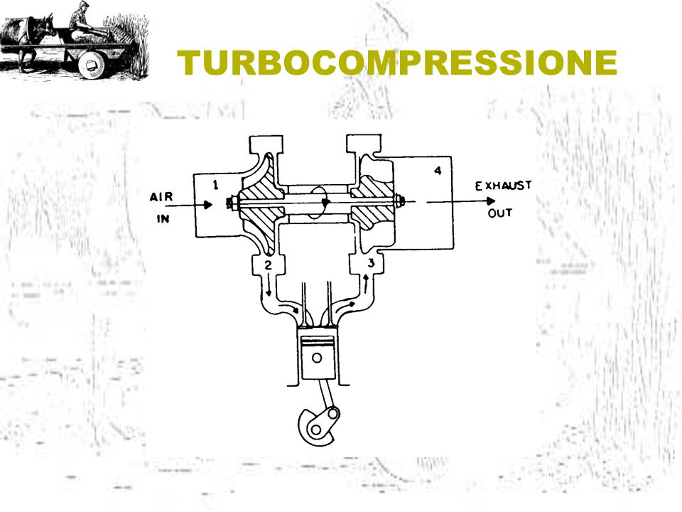 TURBOCOMPRESSIONE